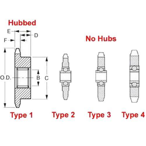 Diagram - Sprockets - Idler